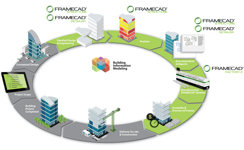 framecad-infographics