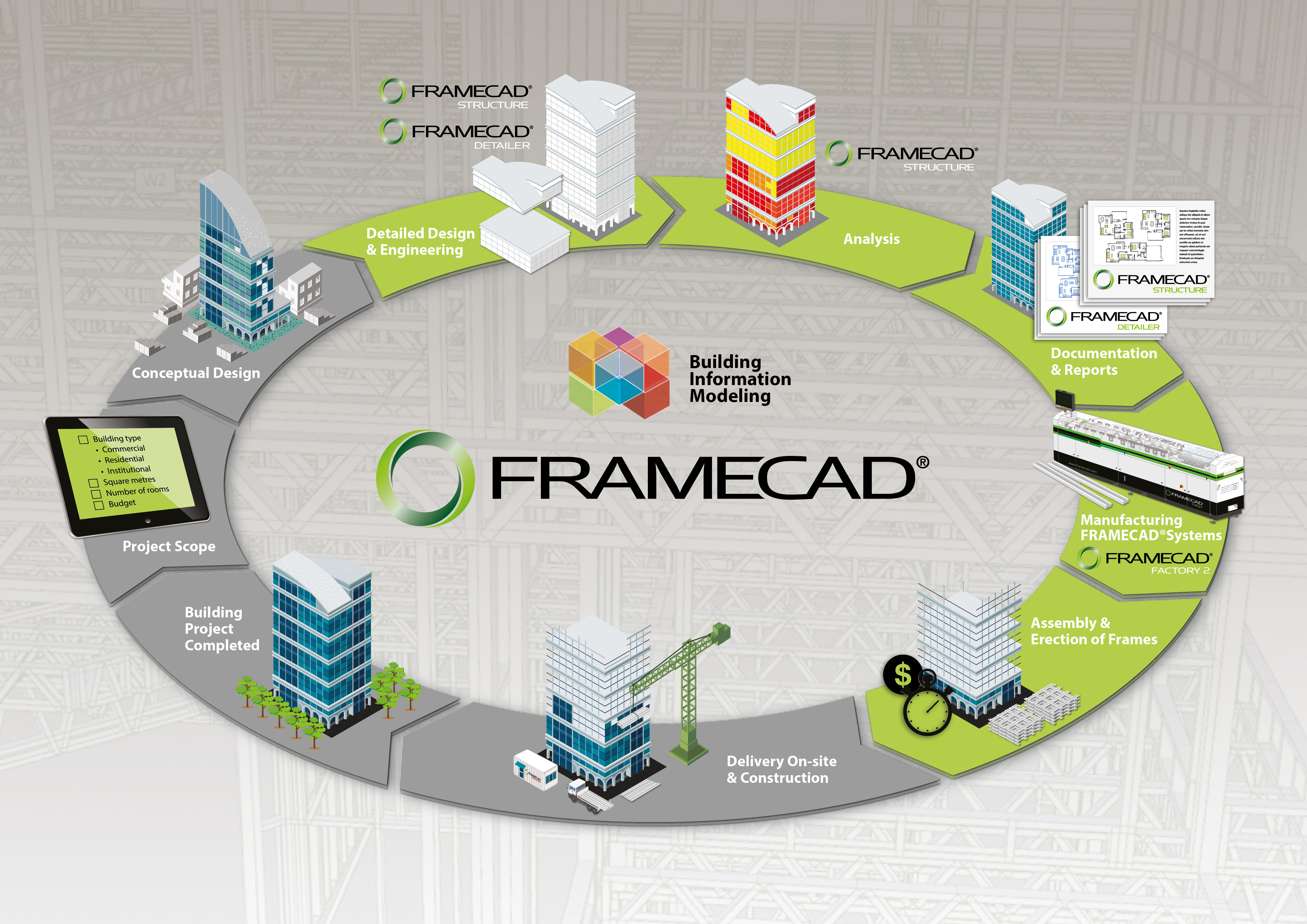 FRAMECAD, complete end-to-end CFS system with advanced engineering design software, manufacturing technology and a global support network.